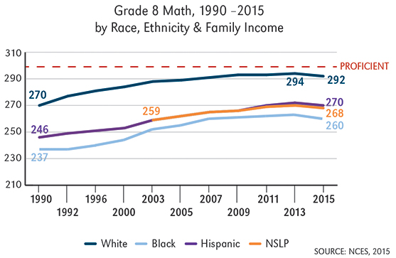 The Full Picture: NAEP Over Time