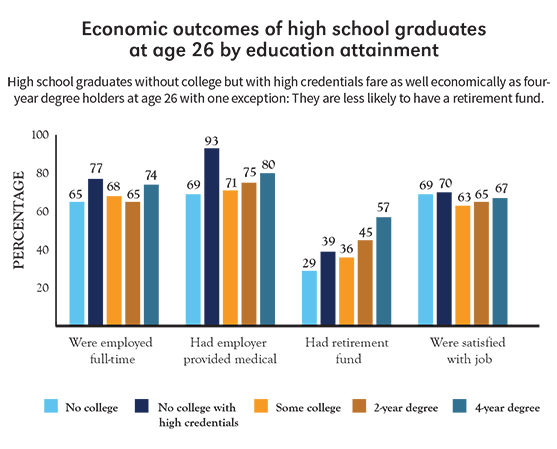 Economic outcomes of high school graduates info graph